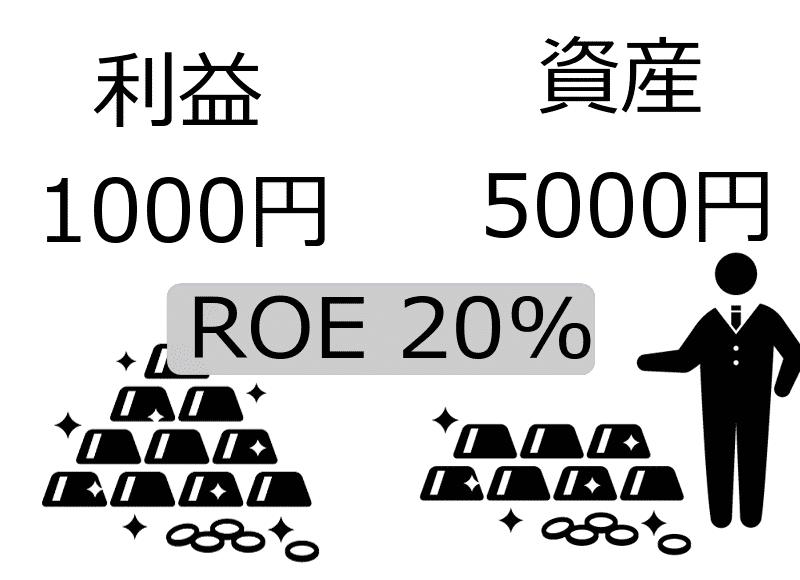 ROE20%