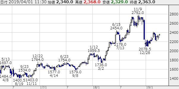 イオンの株価チャート画像