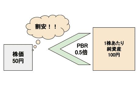 PBR0.5倍