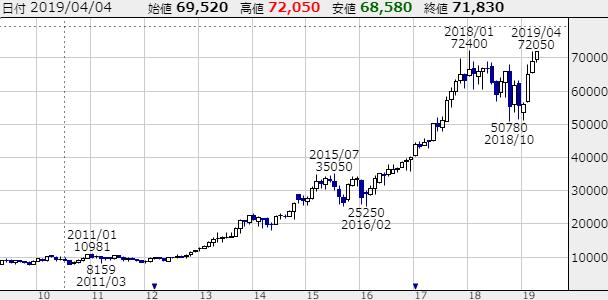 キーエンスの株価チャート画像