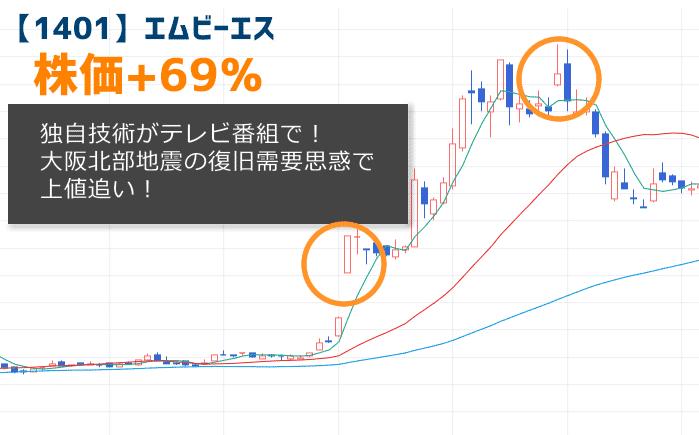 【1401】エムビーエスの株価チャート