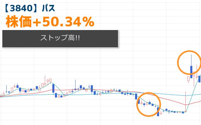 【3840】パスの株価チャート