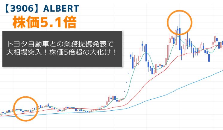【3906】ALBERTの株価チャート