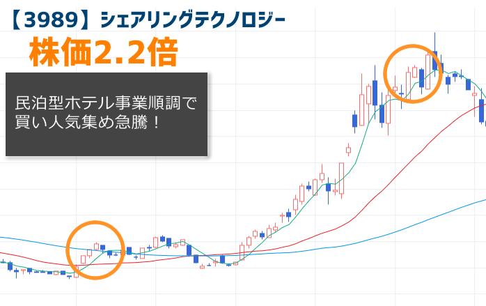 【3989】シェアリングテクノロジーの株価チャート