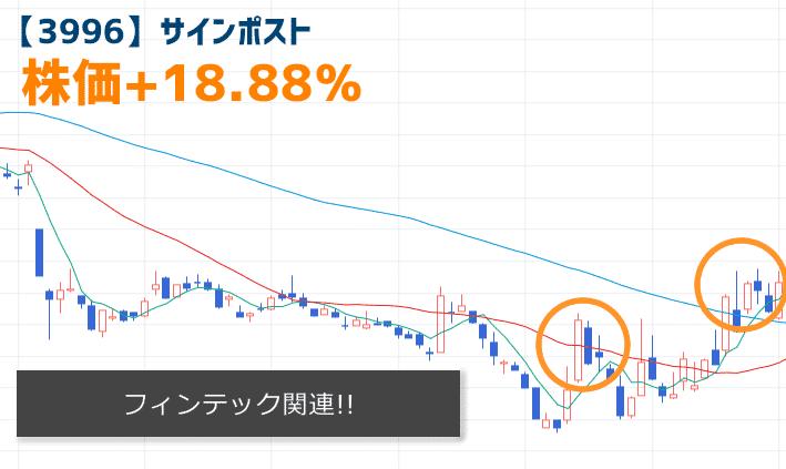 【3996】サインポストの株価チャート