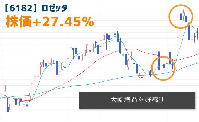 【6182】ロゼッタの株価チャート