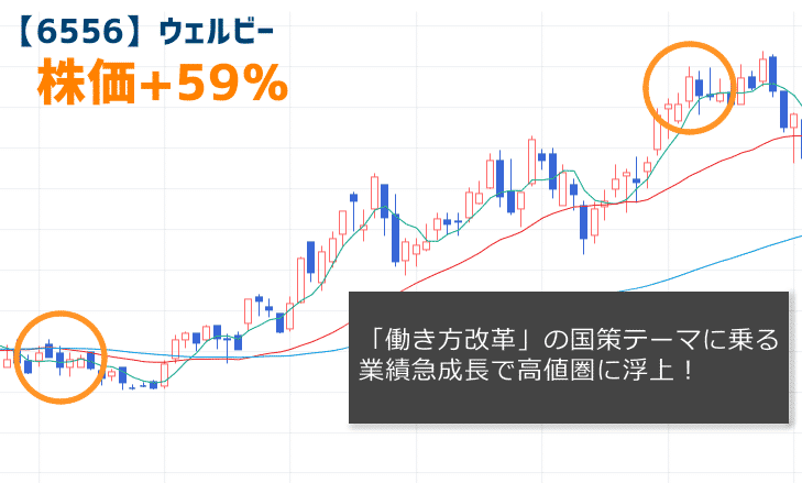【6556】ウェルビーの株価チャート