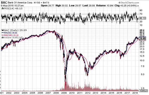 リーマンショック時のバンクオブアメリカの株価の画像