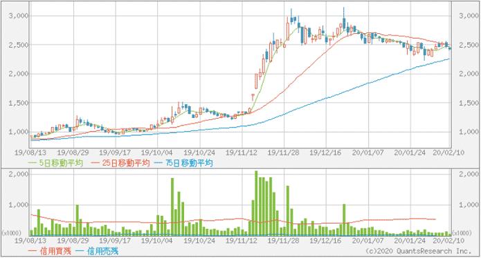 【6182】レアジョブの株価チャート