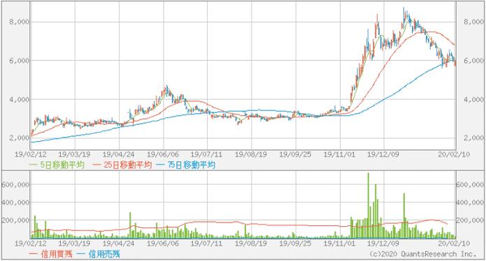 【3840】AKIBAホールディングスの株価チャート